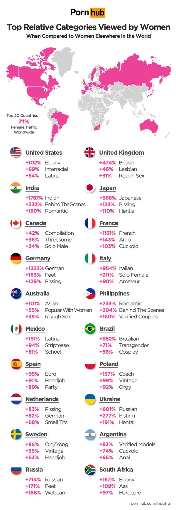 porno vrouwen wereldwijd nederland